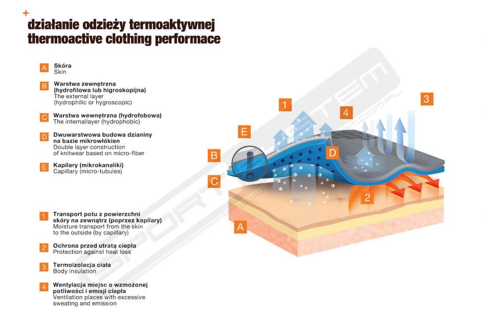 BRUBECK Bielizna termoaktywna męska 1st Layer Thermo Nilit Heat (czarny)  (LS13040+LE11840)